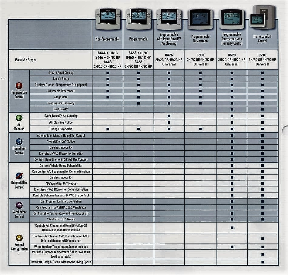 Thermostat chart9501 total control thermostats smart move home comfort solutions, inc aprilaire wiring diagrams for 8466 thermostat at creativeand.co