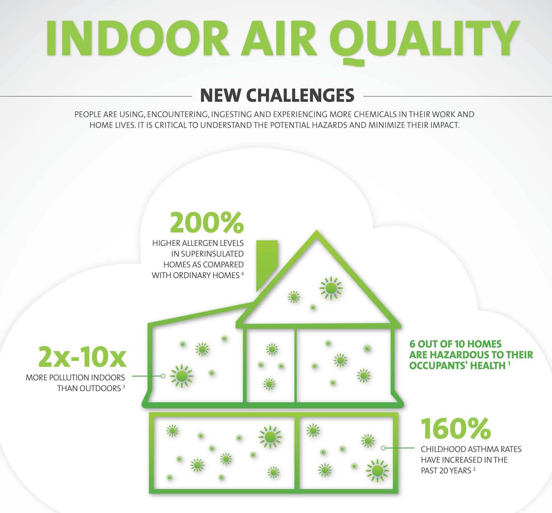Improving Indoor Air Quality During The Fall And Winter